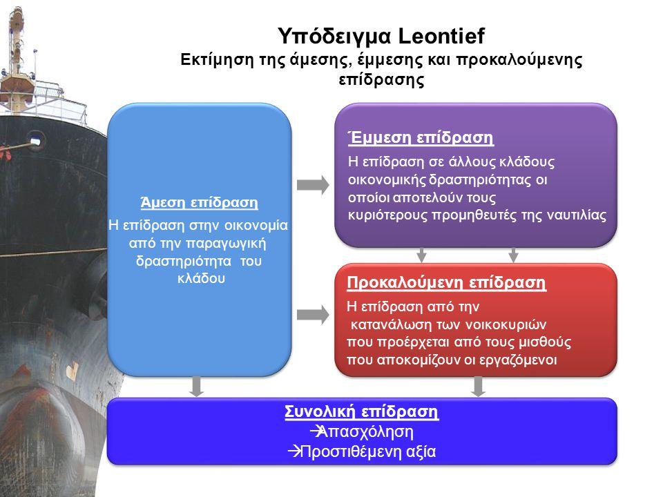 Υπόδειγμα Leontief Εκτίμηση της άμεσης, έμμεσης και προκαλούμενης επίδρασης Άμεση επίδραση Η επίδραση στην οικονομία από την παραγωγική δραστηριότητα
