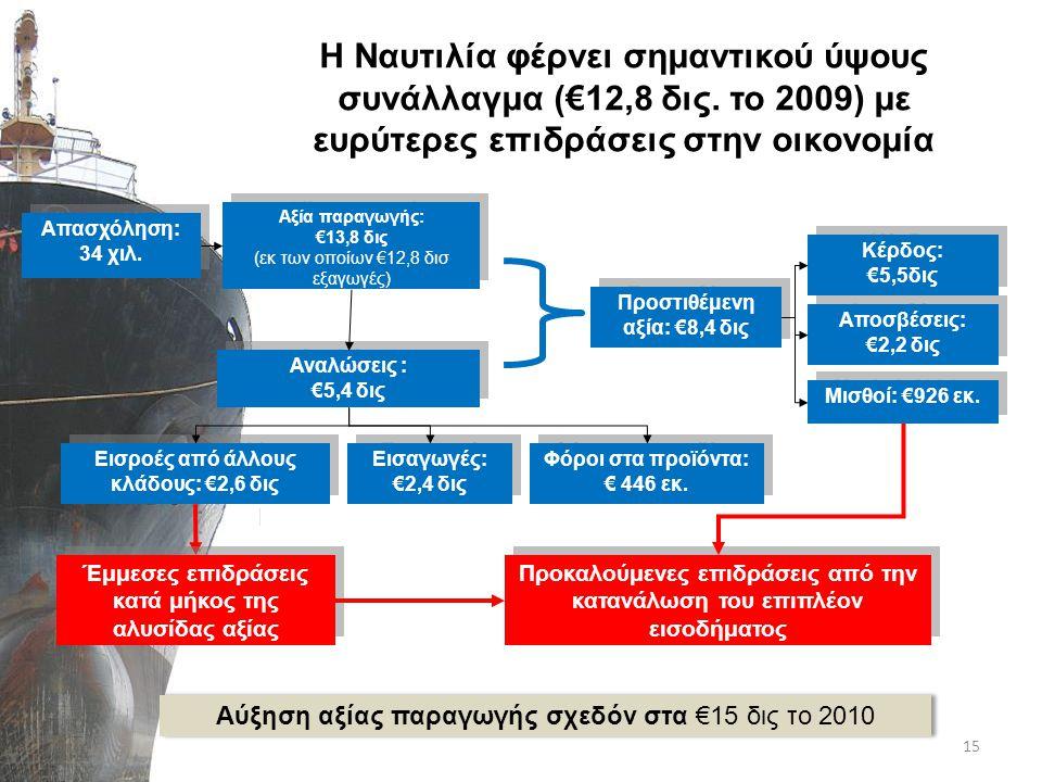 Αξία παραγωγής: €13,8 δις (εκ των οποίων €12,8 δισ εξαγωγές) Αξία παραγωγής: €13,8 δις (εκ των οποίων €12,8 δισ εξαγωγές) Η Ναυτιλία φέρνει σημαντικού