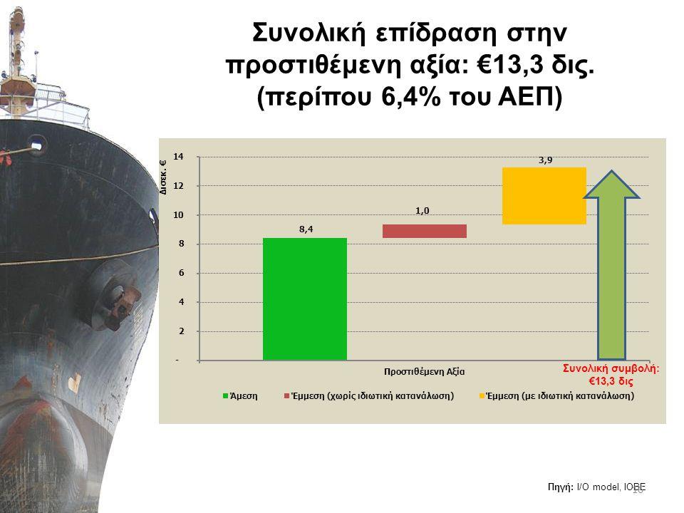 Συνολική επίδραση στην προστιθέμενη αξία: €13,3 δις. (περίπου 6,4% του ΑΕΠ) Πηγή: Ι/Ο model, IOBE 16 Συνολική συμβολή: €13,3 δις
