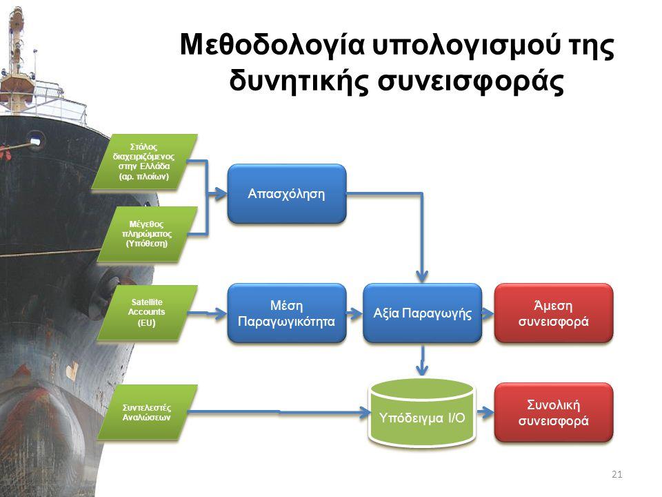 Μεθοδολογία υπολογισμού της δυνητικής συνεισφοράς 21
