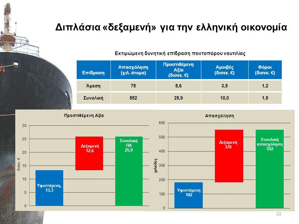 Διπλάσια «δεξαμενή» για την ελληνική οικονομία Επίδραση Απασχόληση (χιλ. άτομα) Προστιθέμενη Αξία (δισεκ. €) Αμοιβές (δισεκ. €) Φόροι (δισεκ. €) Άμεση
