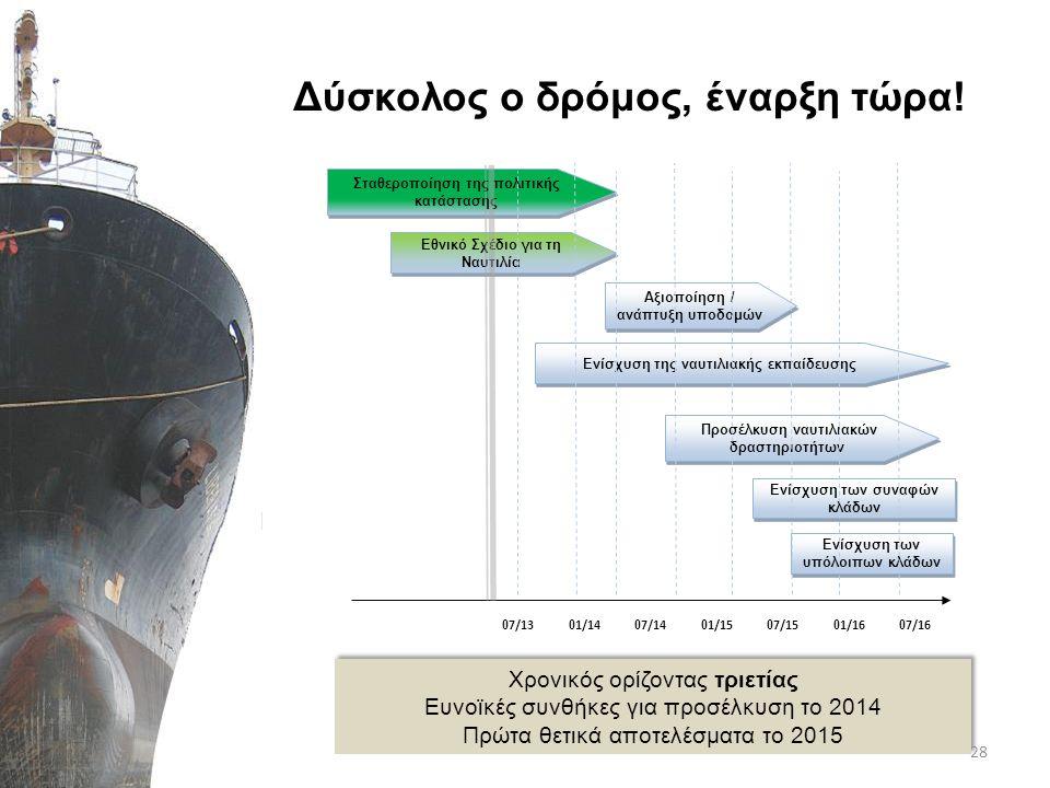 Δύσκολος ο δρόμος, έναρξη τώρα! 0 7/13 0 1/14 0 7/14 0 1/15 0 7/15 0 1/16 0 7/16 Σταθεροποίηση της πολιτικής κατάστασης Εθνικό Σχέδιο για τη Ναυτιλία