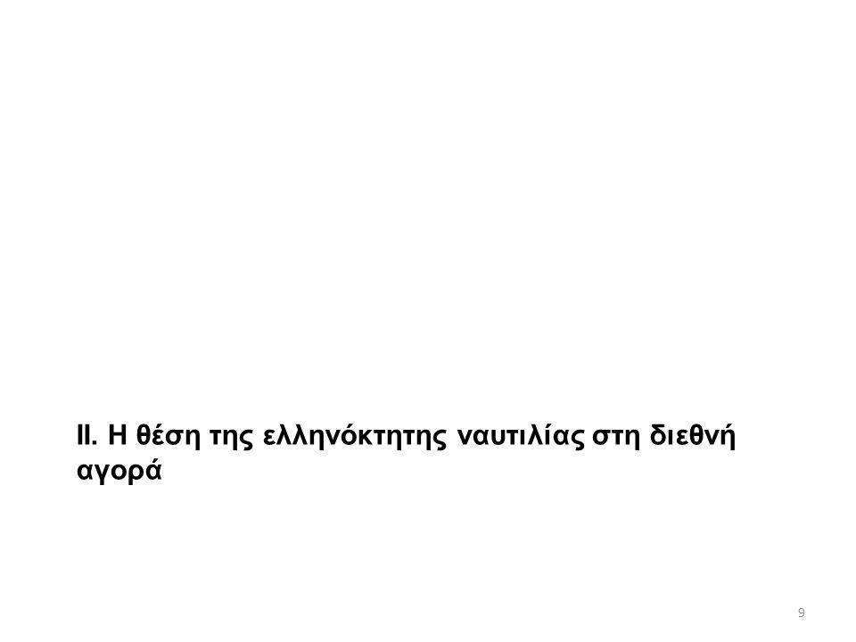 ΙΙ. Η θέση της ελληνόκτητης ναυτιλίας στη διεθνή αγορά 9