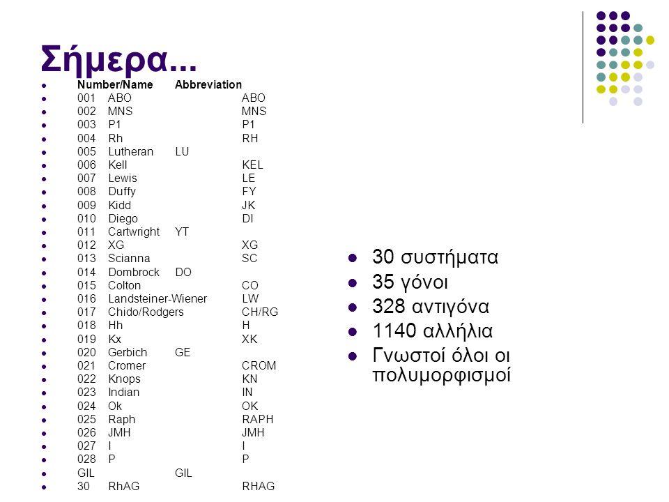 ABO Group Antigen Present Antigen Missing Antibody Present AABAnti-B BBAAnti-A ONoneA and BAnti-A&B ABA and BNone