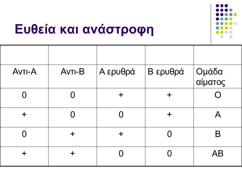 Ευθεία και ανάστροφη Αντι-ΑΑντι-ΒΑ ερυθράΒ ερυθράΟμάδα αίματος 00++Ο +00+Α 0++0Β ++00ΑΒ