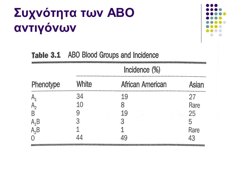 Συχνότητα των ΑΒΟ αντιγόνων