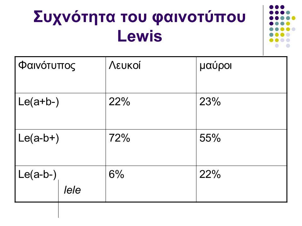 Συχνότητα του φαινοτύπου Lewis ΦαινότυποςΛευκοίμαύροι Le(a+b-)22%23% Le(a-b+)72%55% Le(a-b-) lele 6%22%