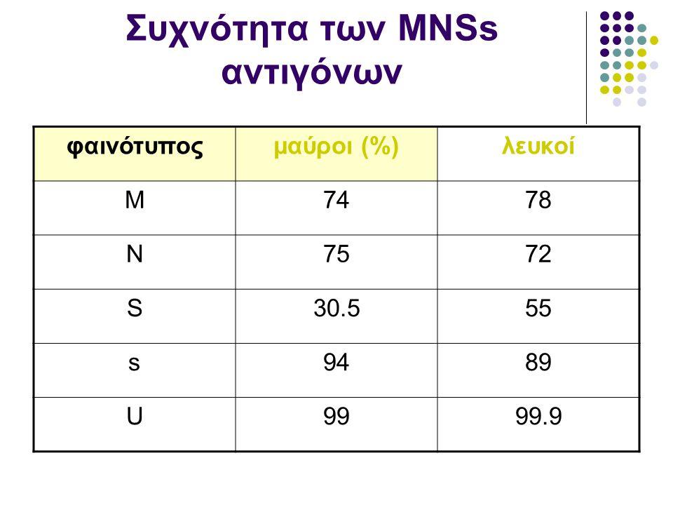 Συχνότητα των ΜΝSs αντιγόνων φαινότυποςμαύροι (%)λευκοί M7478 N7572 S30.555 s9489 U9999.9