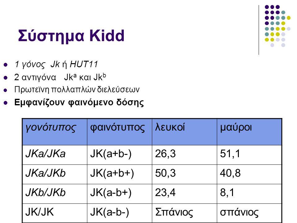 Σύστημα Kidd  1 γόνος Jk ή HUT11  2 αντιγόνα Jk a και Jk b  Πρωτεϊνη πολλαπλών διελεύσεων  Εμφανίζουν φαινόμενο δόσης γονότυποςφαινότυποςλευκοίμαύροι JKa/JKaJK(a+b-)26,351,1 JKa/JKbJK(a+b+)50,340,8 JKb/JKbJK(a-b+)23,48,1 JK/JKJK(a-b-)Σπάνιοςσπάνιος