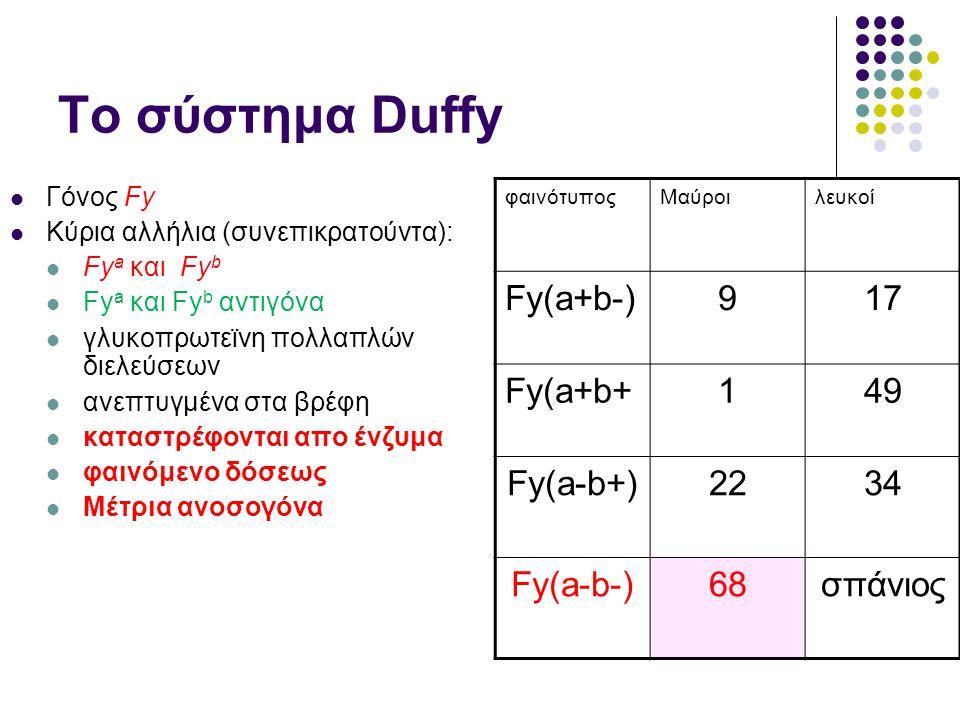 Το σύστημα Duffy  Γόνος Fy  Κύρια αλλήλια (συνεπικρατούντα):  Fy a και Fy b  Fy a και Fy b αντιγόνα  γλυκοπρωτεϊνη πολλαπλών διελεύσεων  ανεπτυγμένα στα βρέφη  καταστρέφονται απο ένζυμα  φαινόμενο δόσεως  Μέτρια ανοσογόνα φαινότυποςΜαύροιλευκοί Fy(a+b-)917 Fy(a+b+149 Fy(a-b+)2234 Fy(a-b-)68σπάνιος