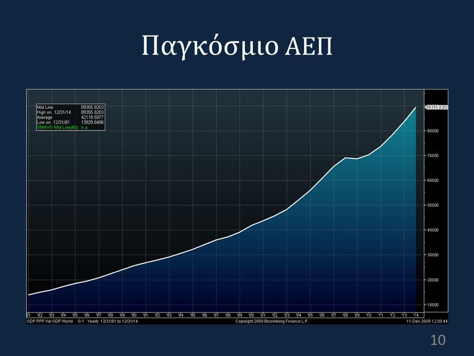 Παγκόσμιο ΑΕΠ 10
