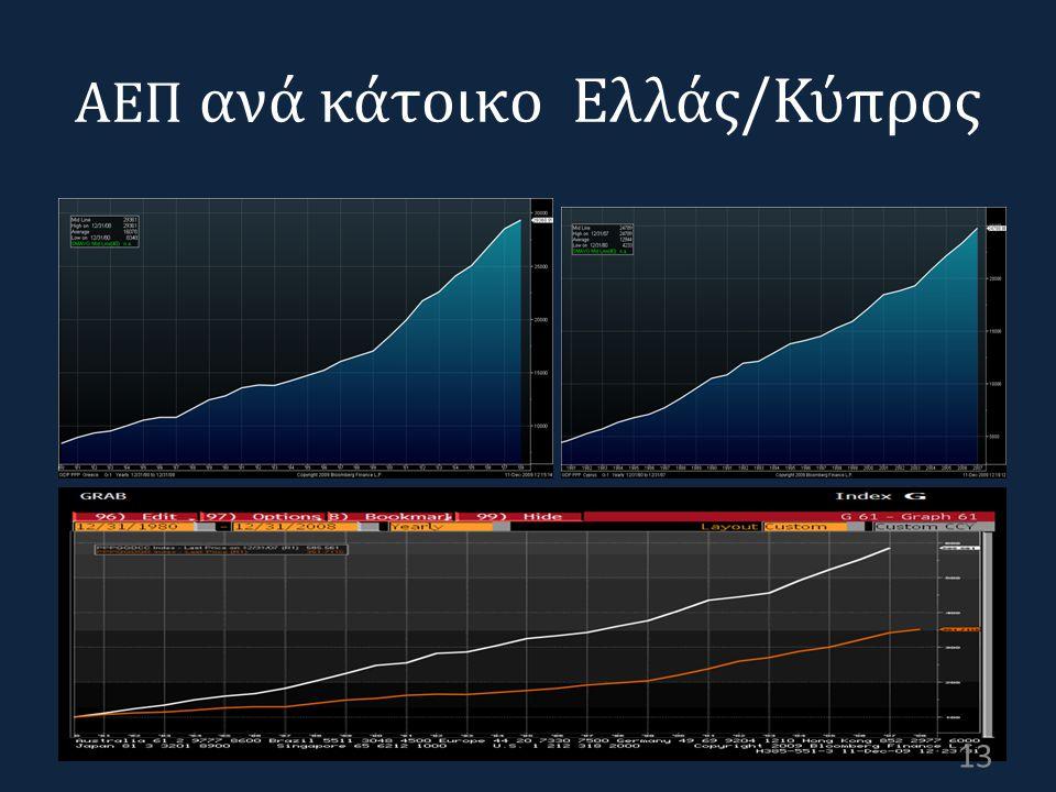 ΑΕΠ ανά κάτοικο Ελλάς/Κύπρος 13