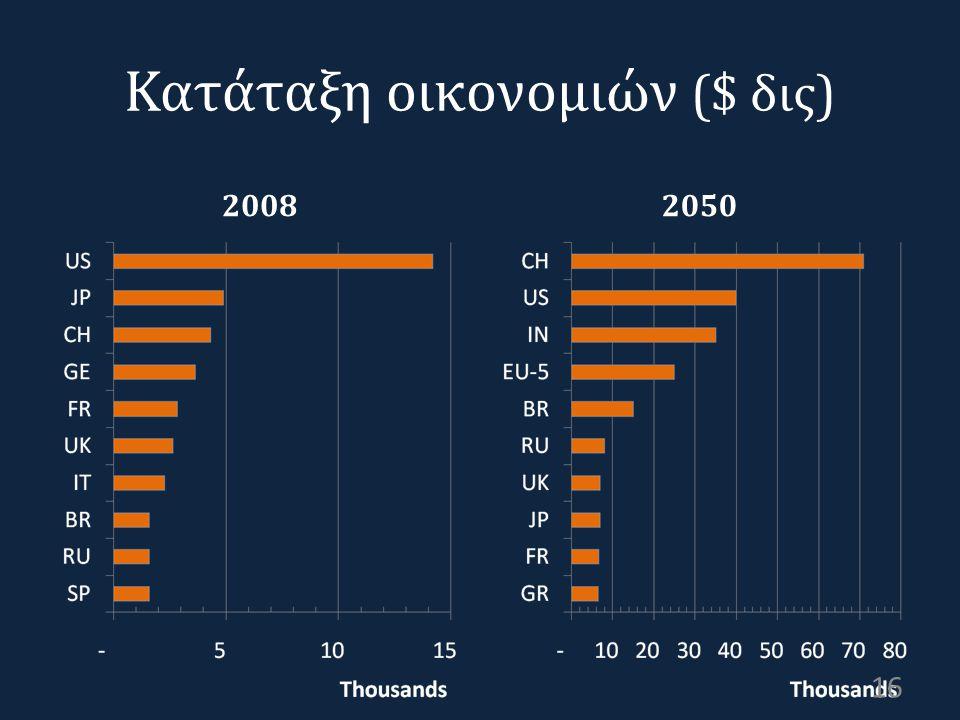 Κατάταξη οικονομιών ($ δις) 2008 2050 16