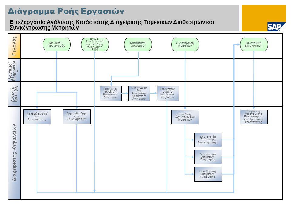 Γεγονός Λογ / σμοί Πληρωτέω ν Διάγραμμα Ροής Εργασιών Επεξεργασία Ανάλυσης Κατάστασης Διαχείρισης Ταμειακών Διαθεσίμων και Συγκέντρωσης Μετρητών Διαχε