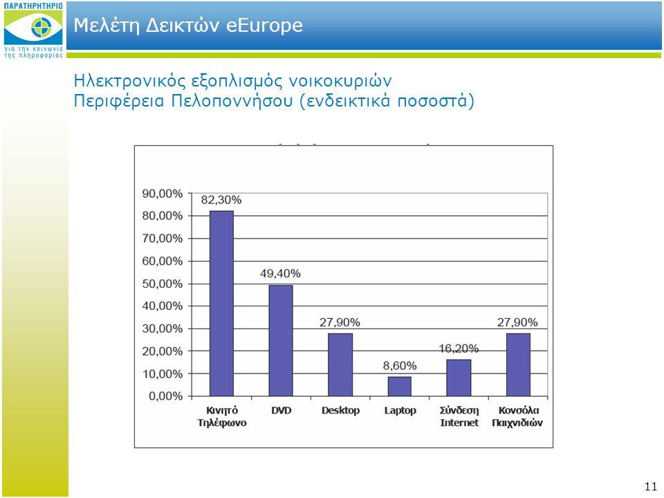 11 Μελέτη Δεικτών eEurope Ηλεκτρονικός εξοπλισμός νοικοκυριών Περιφέρεια Πελοποννήσου (ενδεικτικά ποσοστά)