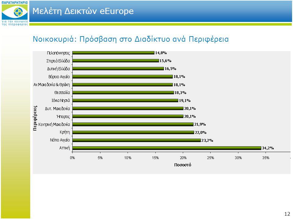 12 Μελέτη Δεικτών eEurope Νοικοκυριά: Πρόσβαση στο Διαδίκτυο ανά Περιφέρεια