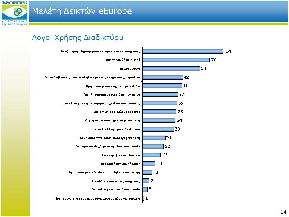 14 Μελέτη Δεικτών eEurope Λόγοι Χρήσης Διαδικτύου