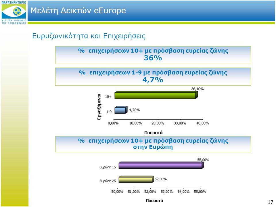 17 Μελέτη Δεικτών eEurope Ευρυζωνικότητα και Επιχειρήσεις % επιχειρήσεων 10+ με πρόσβαση ευρείας ζώνης 36% % επιχειρήσεων 10+ με πρόσβαση ευρείας ζώνη