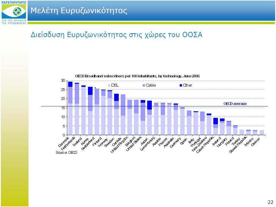 22 Μελέτη Ευρυζωνικότητας Διείσδυση Eυρυζωνικότητας στις χώρες του ΟΟΣΑ