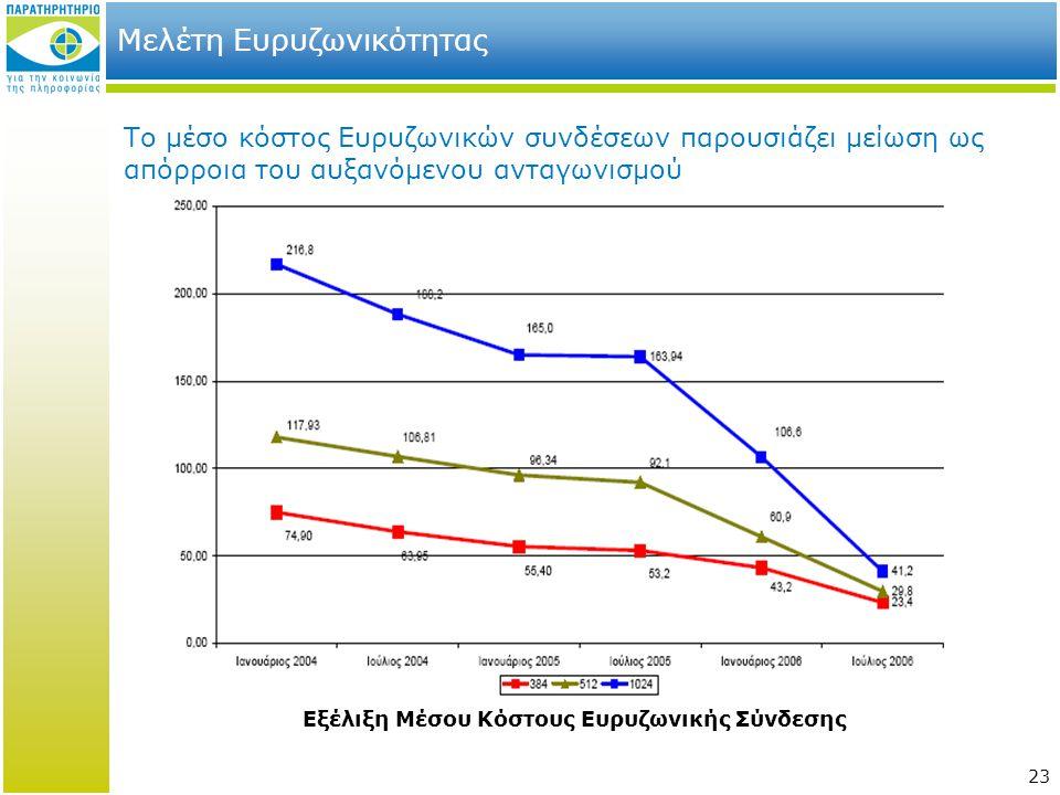 23 Μελέτη Ευρυζωνικότητας Το μέσο κόστος Ευρυζωνικών συνδέσεων παρουσιάζει μείωση ως απόρροια του αυξανόμενου ανταγωνισμού Εξέλιξη Μέσου Κόστους Ευρυζ