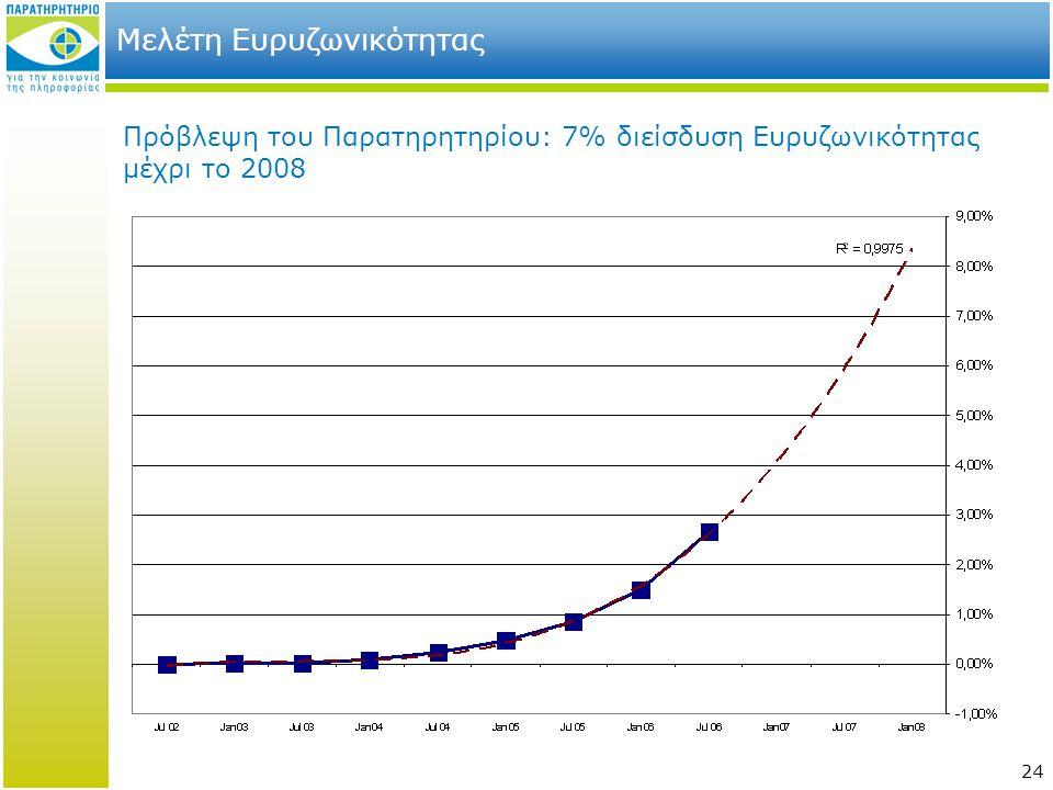 24 Μελέτη Ευρυζωνικότητας Πρόβλεψη του Παρατηρητηρίου: 7% διείσδυση Ευρυζωνικότητας μέχρι το 2008