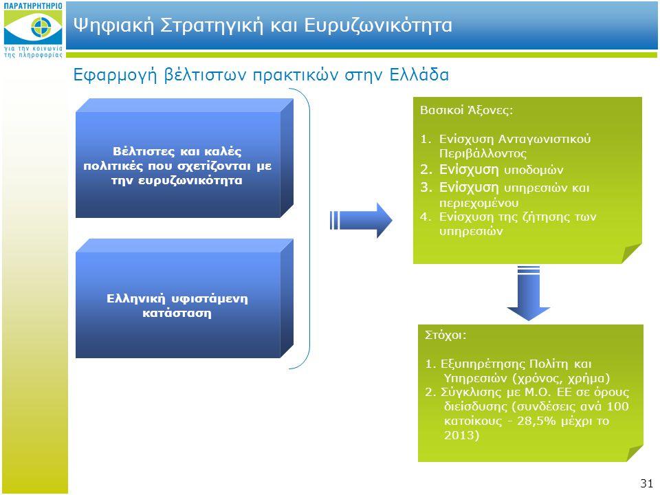 31 Ψηφιακή Στρατηγική και Ευρυζωνικότητα Εφαρμογή βέλτιστων πρακτικών στην Ελλάδα Ελληνική υφιστάμενη κατάσταση Βέλτιστες και καλές πολιτικές που σχετ