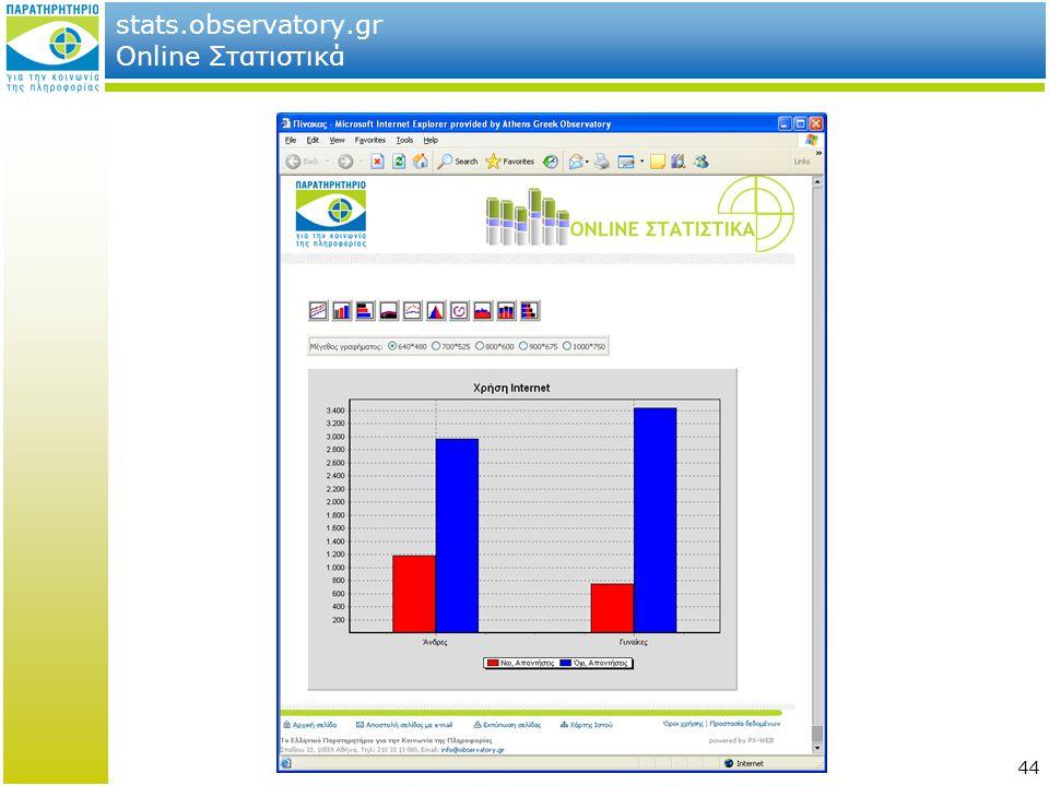 44 stats.observatory.gr Online Στατιστικά