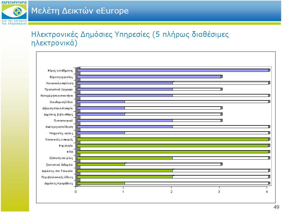 49 Μελέτη Δεικτών eEurope Ηλεκτρονικές Δημόσιες Υπηρεσίες (5 πλήρως διαθέσιμες ηλεκτρονικά)