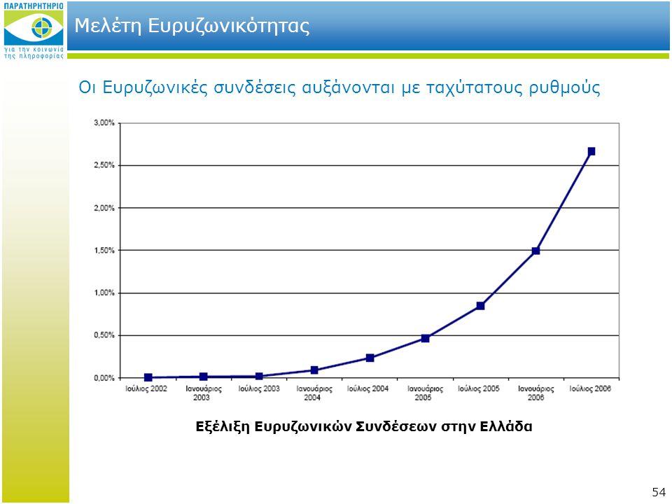 54 Μελέτη Ευρυζωνικότητας Οι Ευρυζωνικές συνδέσεις αυξάνονται με ταχύτατους ρυθμούς Εξέλιξη Ευρυζωνικών Συνδέσεων στην Ελλάδα