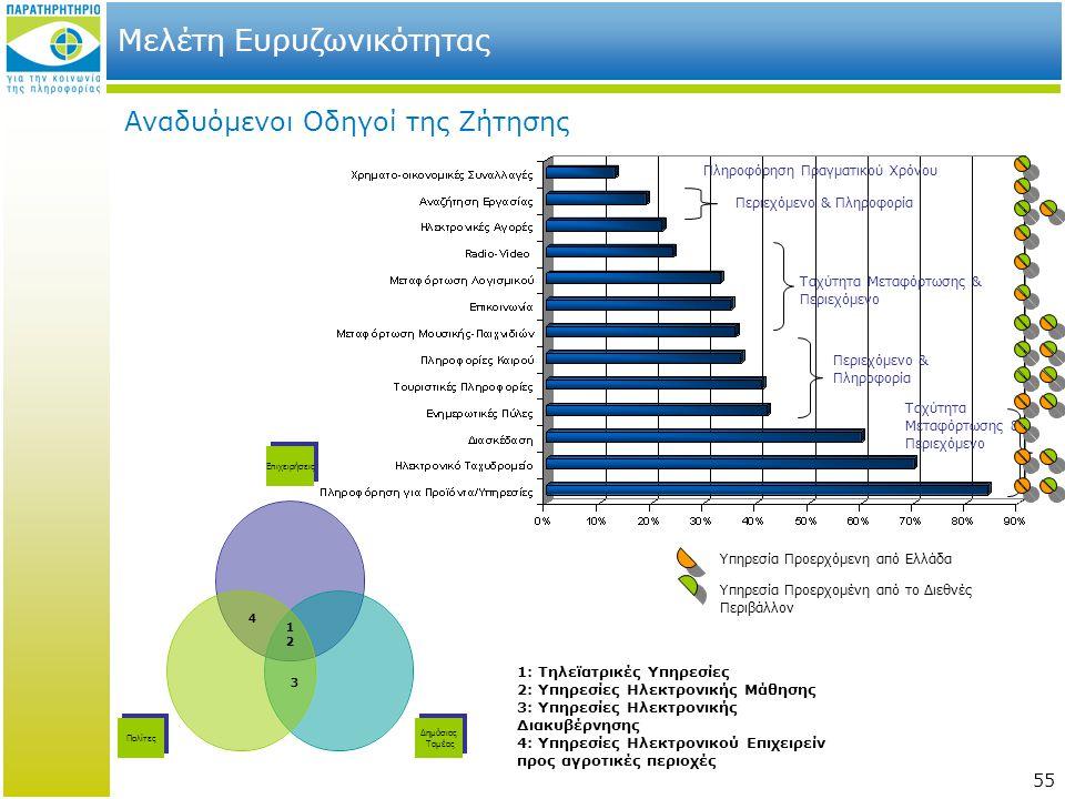 55 Μελέτη Ευρυζωνικότητας Αναδυόμενοι Οδηγοί της Ζήτησης 3 1 2 4 Πληροφόρηση Πραγματικού Χρόνου Περιεχόμενο & Πληροφορία Ταχύτητα Μεταφόρτωσης & Περιε
