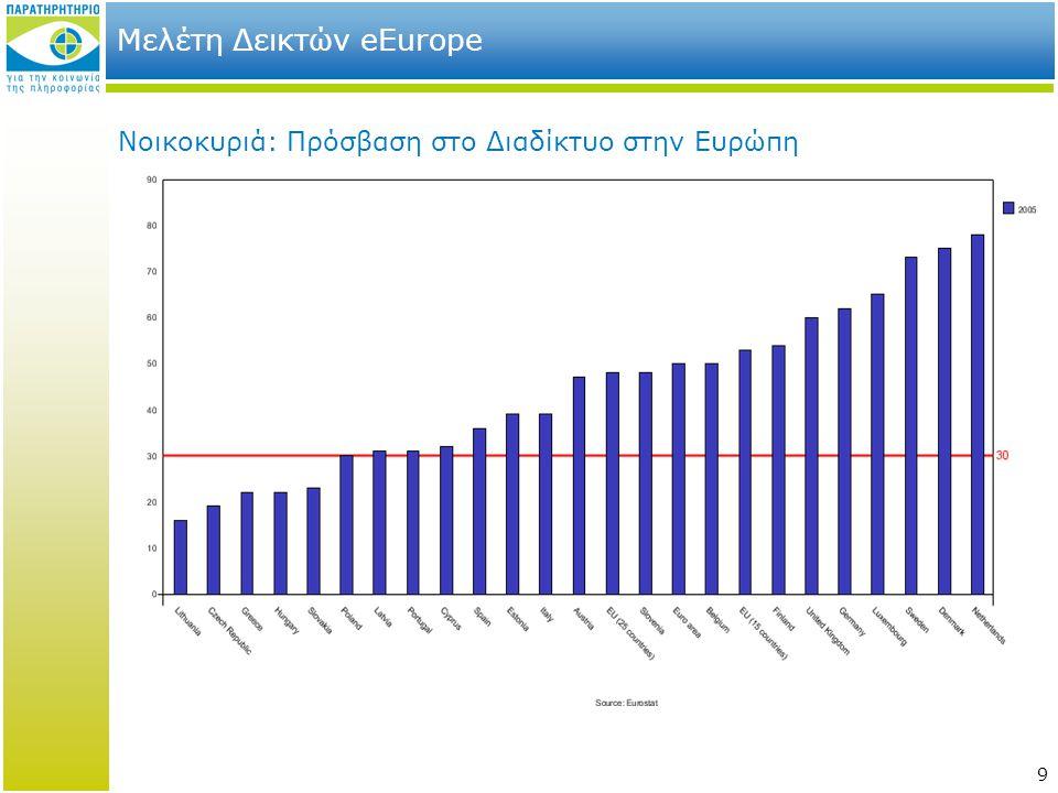 9 Μελέτη Δεικτών eEurope Νοικοκυριά: Πρόσβαση στο Διαδίκτυο στην Ευρώπη