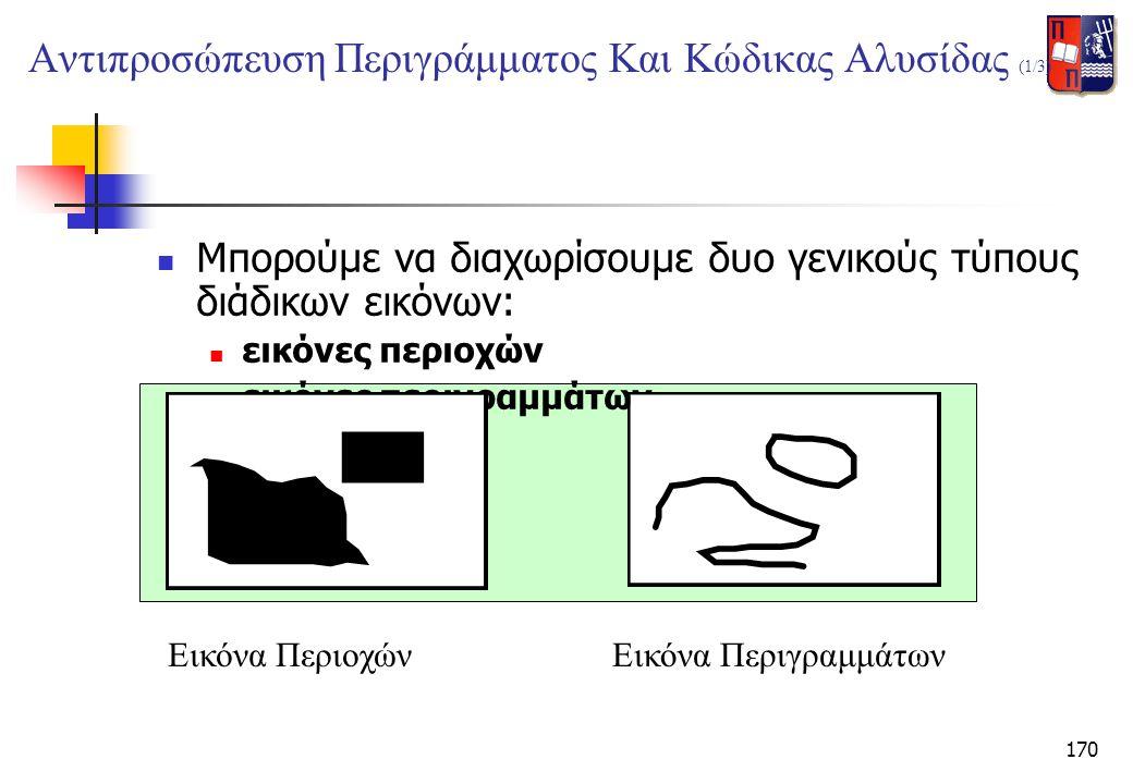 170 Αντιπροσώπευση Περιγράμματος Και Κώδικας Αλυσίδας (1/3)  Μπορούμε να διαχωρίσουμε δυο γενικούς τύπους διάδικων εικόνων:  εικόνες περιοχών  εικό