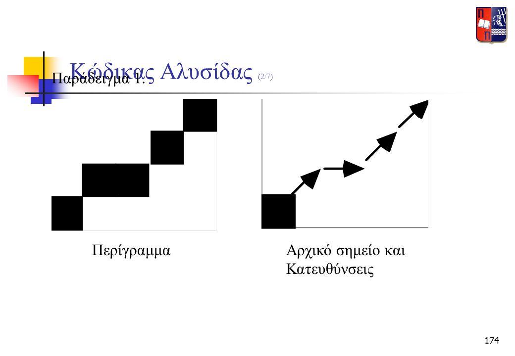 174 Κώδικας Αλυσίδας (2/7) Παράδειγμα 1. ΠερίγραμμαΑρχικό σημείο και Κατευθύνσεις