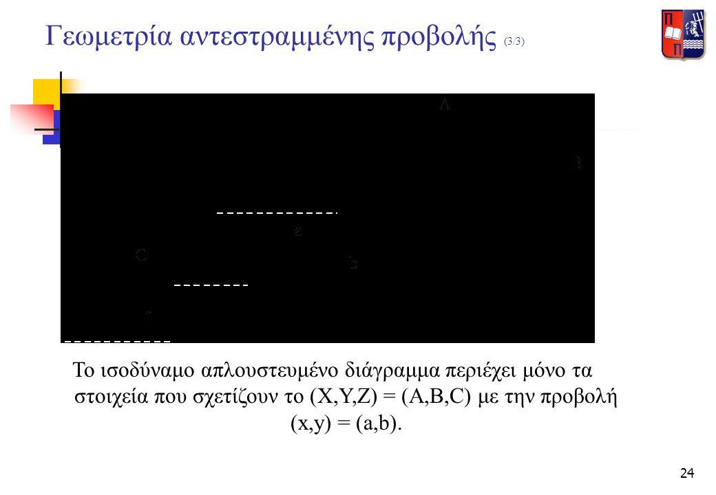 24 Γεωμετρία αντεστραμμένης προβολής (3/3) Το ισοδύναμο απλουστευμένο διάγραμμα περιέχει μόνο τα στοιχεία που σχετίζουν το (Χ,Υ,Ζ) = (A,B,C) με την πρ