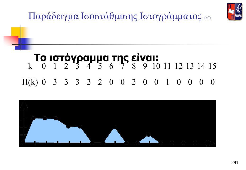241 Παράδειγμα Ισοστάθμισης Ιστογράμματος (2/7) Το ιστόγραμμα της είναι: k0123456789101112131415 H(k)0333220020010000