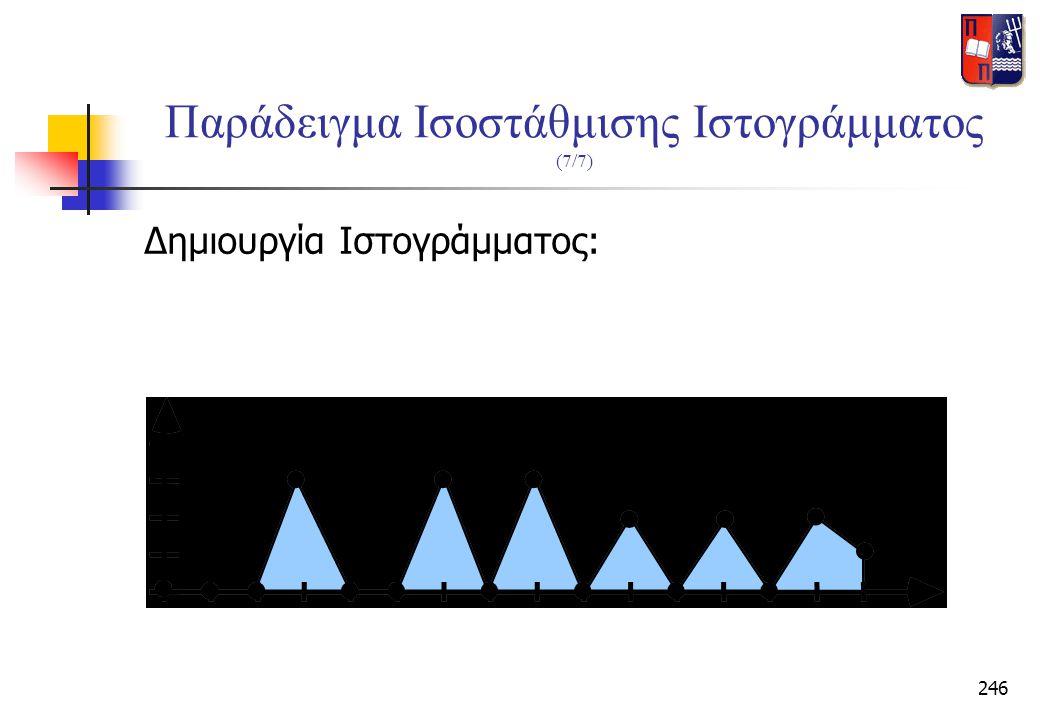 246 Παράδειγμα Ισοστάθμισης Ιστογράμματος (7/7) Δημιουργία Ιστογράμματος: