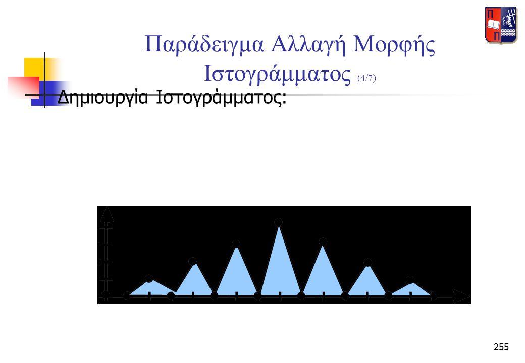 255 Παράδειγμα Αλλαγή Μορφής Ιστογράμματος (4/7) Δημιουργία Ιστογράμματος: