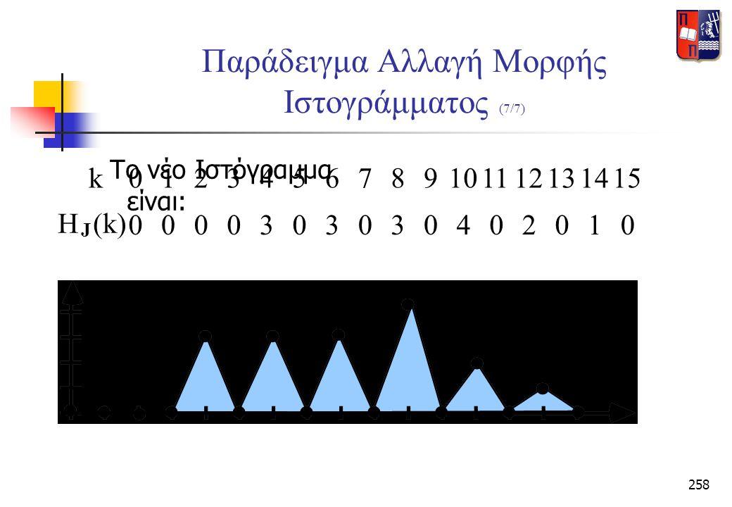 258 Παράδειγμα Αλλαγή Μορφής Ιστογράμματος (7/7) Το νέο Ιστόγραμμα είναι: H (k) J k0124567891011121314153 0003030304020100
