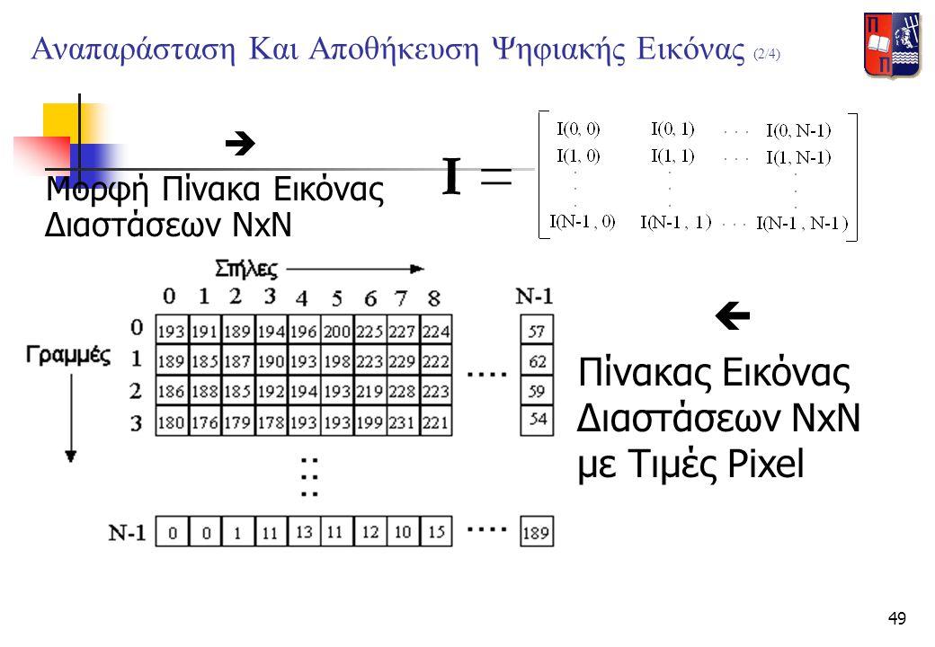 49 Αναπαράσταση Και Αποθήκευση Ψηφιακής Εικόνας (2/4)  Μορφή Πίνακα Εικόνας Διαστάσεων NxN I =  Πίνακας Εικόνας Διαστάσεων NxN με Τιμές Pixel