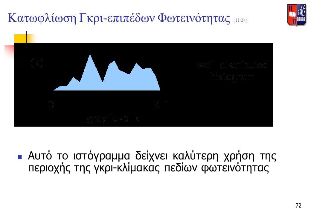 72  Αυτό το ιστόγραμμα δείχνει καλύτερη χρήση της περιοχής της γκρι-κλίμακας πεδίων φωτεινότητας Κατωφλίωση Γκρι-επιπέδων Φωτεινότητας (11/24)