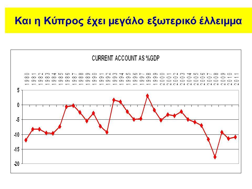 Και η Κύπρος έχει μεγάλο εξωτερικό έλλειμμα
