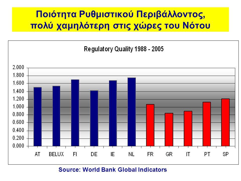 Ποιότητα Ρυθμιστικού Περιβάλλοντος, πολύ χαμηλότερη στις χώρες του Νότου Source: World Bank Global Indicators