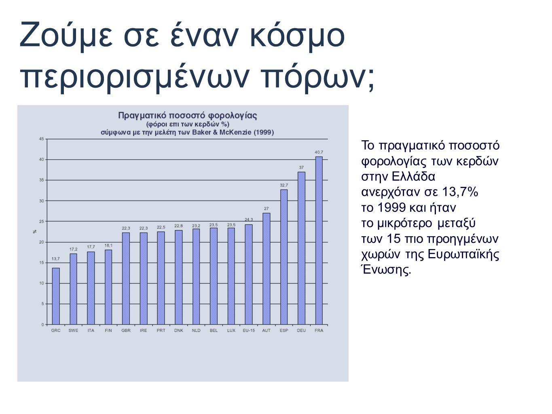 Ζούμε σε έναν κόσμο περιορισμένων πόρων; Το πραγματικό ποσοστό φορολογίας των κερδών στην Ελλάδα ανερχόταν σε 13,7% το 1999 και ήταν το μικρότερο μεταξύ των 15 πιο προηγμένων χωρών της Ευρωπαϊκής Ένωσης.