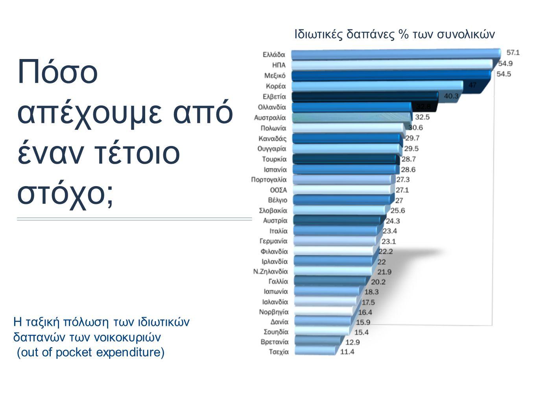 Πόσο απέχουμε από έναν τέτοιο στόχο; Η ταξική πόλωση των ιδιωτικών δαπανών των νοικοκυριών (out of pocket expenditure) Ιδιωτικές δαπάνες % των συνολικών