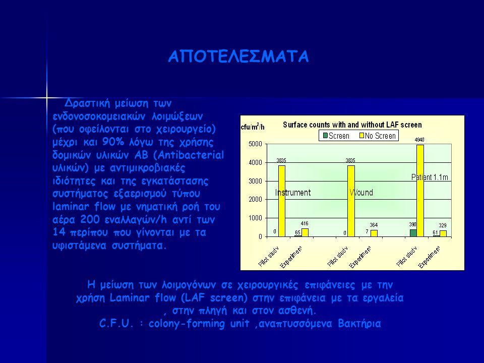 Δραστική μείωση των ενδονοσοκομειακών λοιμώξεων (που οφείλονται στο χειρουργείο) μέχρι και 90% λόγω της χρήσης δομικών υλικών ΑΒ (Antibacterial υλικών