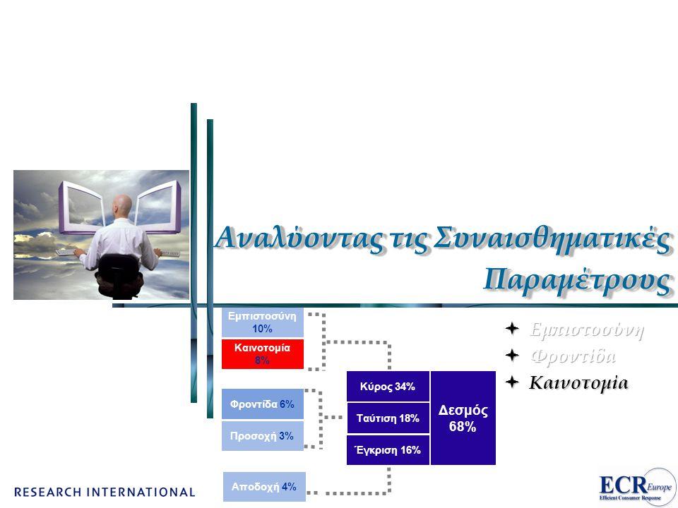 Αναλύοντας τις Συναισθηματικές Παραμέτρους Αποδοχή 4% Έγκριση 16% Εμπιστοσύνη 10% Καινοτομία 8% Κύρος 34% Φροντίδα 6% Προσοχή 3% Ταύτιση 18% Δεσμός 68%