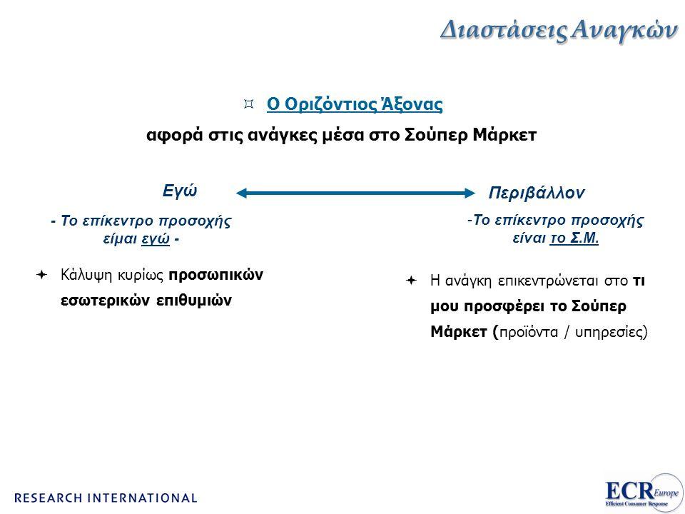 Διαστάσεις Αναγκών  Ο Οριζόντιος Άξονας αφορά στις ανάγκες μέσα στο Σούπερ Μάρκετ Εγώ Περιβάλλον  Κάλυψη κυρίως προσωπικών εσωτερικών επιθυμιών  Η ανάγκη επικεντρώνεται στο τι μου προσφέρει το Σούπερ Μάρκετ (προϊόντα / υπηρεσίες) - Το επίκεντρο προσοχής είμαι εγώ - -Το επίκεντρο προσοχής είναι το Σ.Μ.