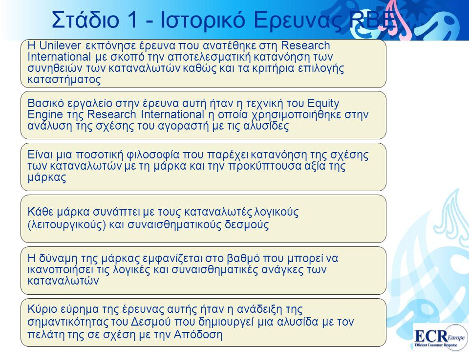 Στάδιο 1 - Ιστορικό Ερευνας RBE Η Unilever εκπόνησε έρευνα που ανατέθηκε στη Research International με σκοπό την αποτελεσματική κατανόηση των συνηθειών των καταναλωτών καθώς και τα κριτήρια επιλογής καταστήματος Βασικό εργαλείο στην έρευνα αυτή ήταν η τεχνική του Equity Engine της Research International η οποία χρησιμοποιήθηκε στην ανάλυση της σχέσης του αγοραστή με τις αλυσίδες Είναι μια ποσοτική φιλοσοφία που παρέχει κατανόηση της σχέσης των καταναλωτών με τη μάρκα και την προκύπτουσα αξία της μάρκας Κάθε μάρκα συνάπτει με τους καταναλωτές λογικούς (λειτουργικούς) και συναισθηματικούς δεσμούς Η δύναμη της μάρκας εμφανίζεται στο βαθμό που μπορεί να ικανοποιήσει τις λογικές και συναισθηματικές ανάγκες των καταναλωτών Κύριο εύρημα της έρευνας αυτής ήταν η ανάδειξη της σημαντικότητας του Δεσμού που δημιουργεί μια αλυσίδα με τον πελάτη της σε σχέση με την Απόδοση