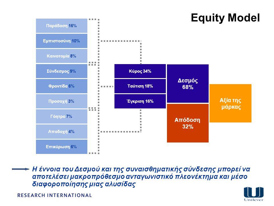 Equity Model Η έννοια του Δεσμού και της συναισθηματικής σύνδεσης μπορεί να αποτελέσει μακροπρόθεσμο ανταγωνιστικό πλεονέκτημα και μέσο διαφοροποίησης