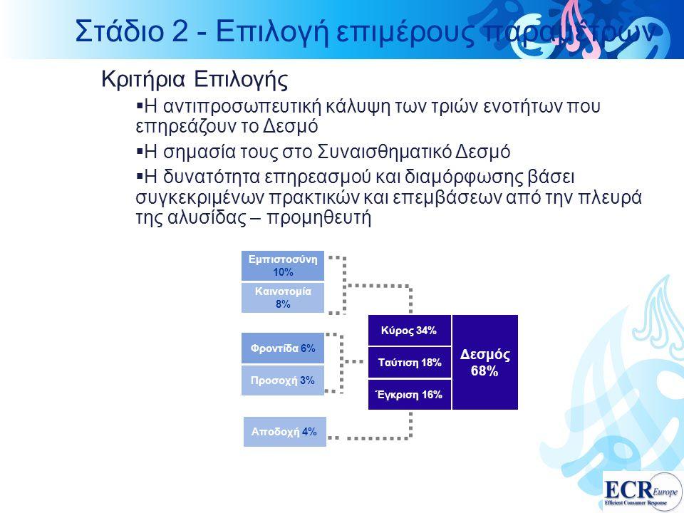 Στάδιο 2 - Επιλογή επιμέρους παραμέτρων Αποδοχή 4% Έγκριση 16% Εμπιστοσύνη 10% Καινοτομία 8% Κύρος 34% Φροντίδα 6% Προσοχή 3% Ταύτιση 18% Δεσμός 68% Κριτήρια Επιλογής  Η αντιπροσωπευτική κάλυψη των τριών ενοτήτων που επηρεάζουν το Δεσμό  Η σημασία τους στο Συναισθηματικό Δεσμό  Η δυνατότητα επηρεασμού και διαμόρφωσης βάσει συγκεκριμένων πρακτικών και επεμβάσεων από την πλευρά της αλυσίδας – προμηθευτή